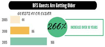 BFS Guests Are Getting Older. Guests 65 and older: 44 in 2005, 86 in 2010, 166 in 2015. A 266% increase over 10 years.
