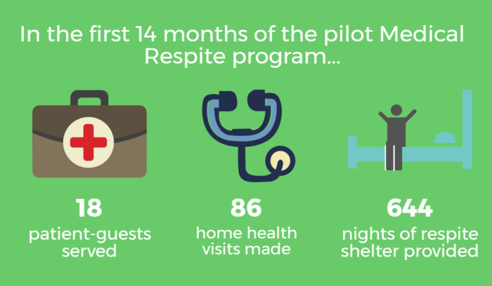 In the first 14 months of the pilot Medical Respite program... 18 patient-guests were served, 86 home health visits were made and 644 nights of respite shelter were provided.