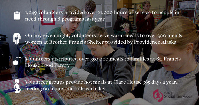 1,049 volunteers provided over 21,000 hours of service to people in need through 8 programs last year; On any given night, volunteers serve warm meals to over 300 men & women at Brother Francis Shelter provided by Providence Alaska; Volunteers distribute over 350,000 meals annually to families at St. Francis House Food Pantry; Volunteer groups provide hot meals at Clare House 365 days a year, feeding 60 moms and kids each day.